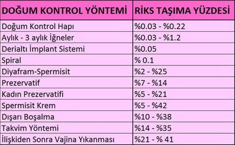 doğum-kontrol-yollari-risk-oranlari